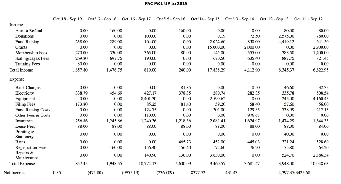 PAC Profit and Loss 2019-2012